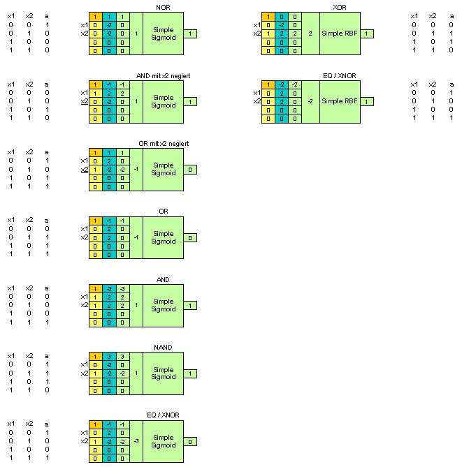 (image: http://tnotes.de/images/ANN_logic.png)